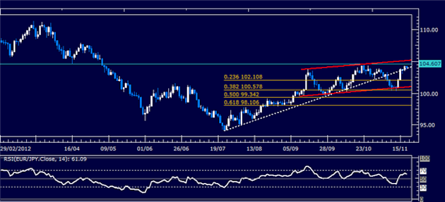 Forex_Analysis_EURJPY_Classic_Technical_Report_11.20.2012_body_Picture_1.png, Forex Analysis: EUR/JPY Classic Technical Report 11.20.2012