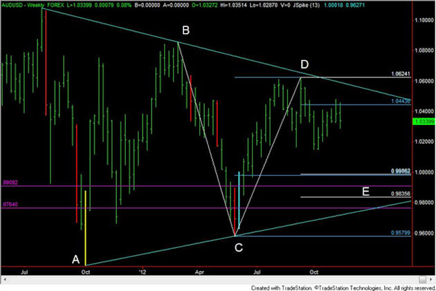 FOREX_Analysis_Trading_EURUSD_Short_Early_Next_Week_body_AUDUSD.png, FOREX Analysis: Trading EUR/USD Short Early Next Week