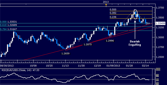 Forex_EURUSD_Technical_Analysis_02.19.2013_body_Picture_5.png, EUR/USD Technical Analysis 02.19.2013