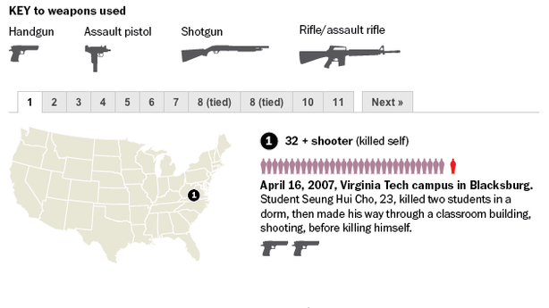 America's Deadliest Shootings, by the Numbers