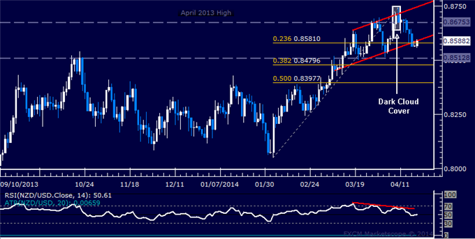 dailyclassics_nzd-usd_body_Picture_10.png, NZD/USD Technical Analysis: Prices Pull Back from 0.81
