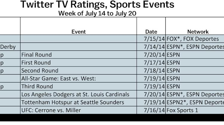 ESPYs, Baseball All-Stars Big Hitters In Week's Twitter TV Ratings