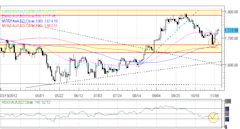 Forex_Sentiment_Remains_Vulnerable_as_Euro_Retraces_Gains_on_Light_News_currency_trading_news_technical_analysis_body_Picture_1.png, Forex: Sentiment ...