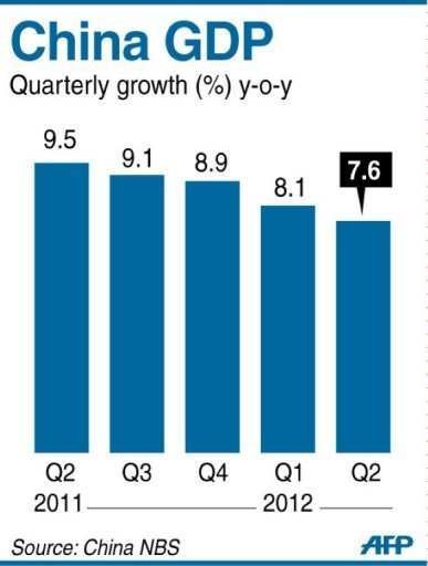 Graphic charting China's quarterly GDP
