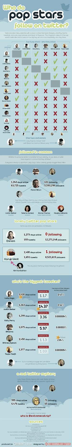 Whom Do Pop Stars Follow on Twitter? [INFOGRAPHIC]