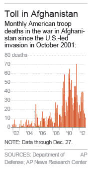 Graphic shows monthly U.S. troop deaths in Afghanistan since October