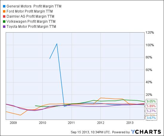 GM Profit Margin TTM Chart