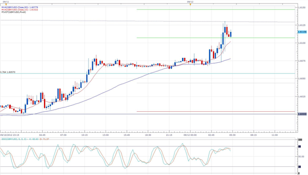Sterling_Rises_on_News_of_Improving_UK_Employment_body_gbpusd.png, Sterling Rises on News of Improving UK Employment