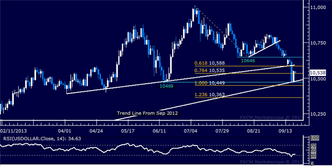 Forex_Dollar_Rebounds_From_3-Month_Low_SPX_500_Stalls_at_Record_High_body_Picture_5.png, Dollar Rebounds From 3-Month Low, SPX 500 Stalls at Record Hi...
