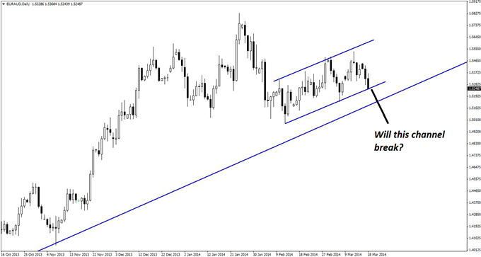 A false breakout from a parallel channel formation on the daily chart of EUR/AUD lends further validation to potential long set-ups in the pair.
