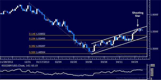 Forex_GBPUSD_Technical_Analysis_05.07.2013_body_Picture_5.png, GBP/USD Technical Analysis 05.07.2013