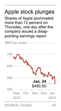Graphic shows the stock price of Apple Inc.