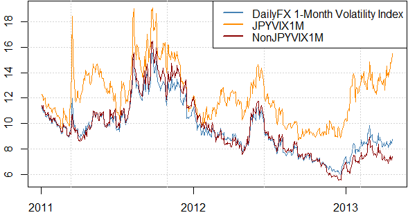 forex_strategy_trading_the_surge_in_japanese_yen_volatility_body_Picture_1.png, Trading the Japanese Yen as it Nears ¥100