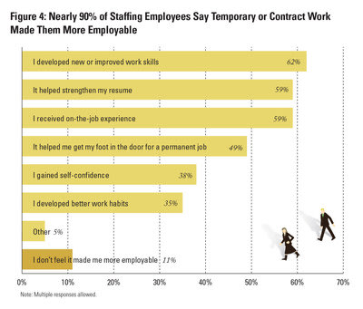 Nearly 90% of Staffing Employees Say Temporary or Contract Work Made Them More Employable