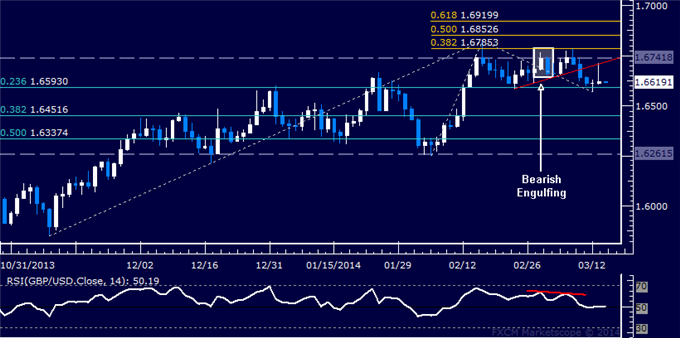 dailyclassics_gbp-usd_body_Picture_4.png, GBP/USD Technical Analysis: Selling Pressure Mounts