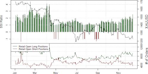 ssi_GOLD_body_Picture_15.png, Gold Prices in Obvious Downtrend - Sell Bounces