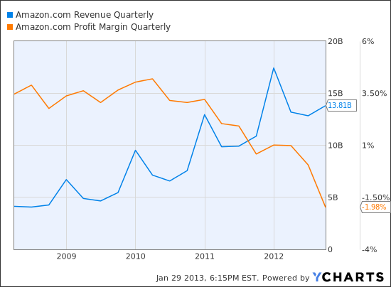AMZN Revenue Quarterly Chart