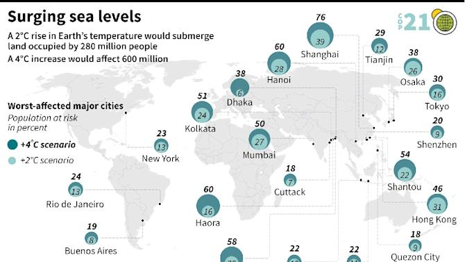 World map showing the percent of the population of major coastal cities that could be affected by sea level rise