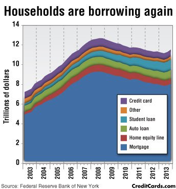 CreditCards.com infographic: Consumers building debt again