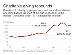Chart shows U.S. donations to charities per year since