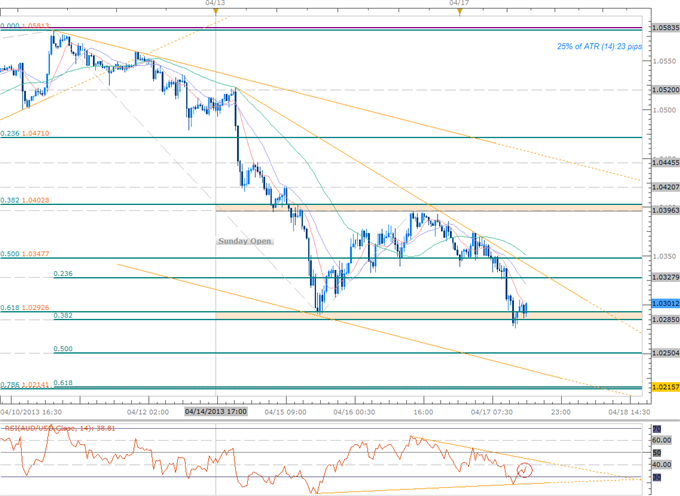 Forex_Scalping_AUD_Range-_Close_Below_10295_Fib_Support_Favors_Shorts_body_Picture_1.png, Scalping AUD Range- Close Below 10295 Fib Support Favors Sho...