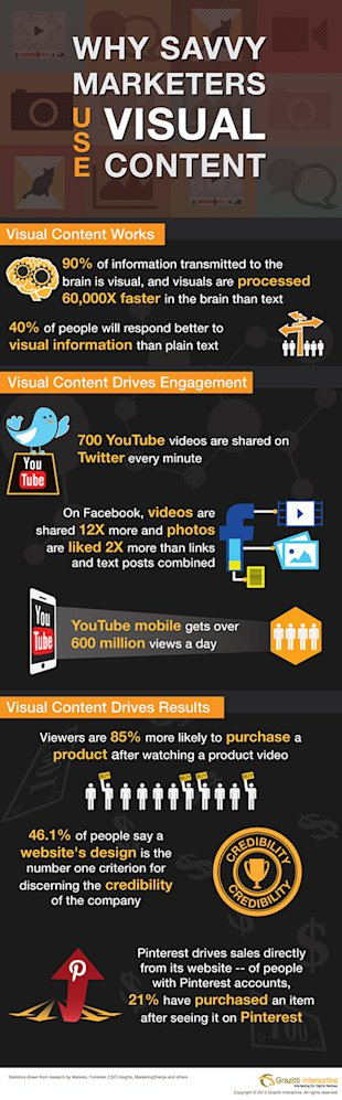 Why Savvy Marketers Use VISUAL Content? [Infographic] image visual infographic 1a