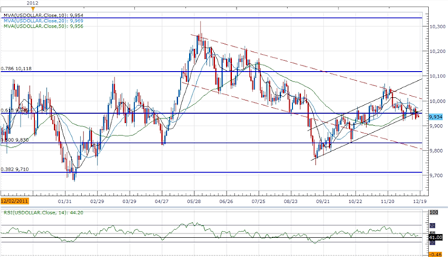 Forex_USD_Continues_To_Carve_Short-Term_Base-_AUD_Reversal_On_Tap_body_ScreenShot126.png, Forex: USD Continues To Carve Short-Term Base- AUD Reversal ...