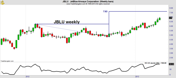 JetBlue Stock Chart