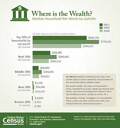 Census_Where_is_the-wealth