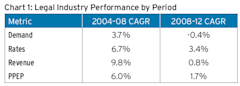 Citi_Legal_Industry_Performance_By_Period.PNG