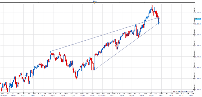 PT_stocks_critical_body_Picture_1.png, Price & Time: Critical Couple of Days for the Equity Markets