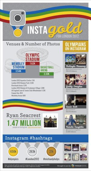 How Instagram Is Winning Gold at the 2012 Olympics [INFOGRAPHIC]