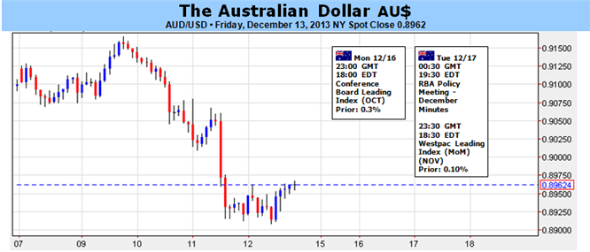 Australian_Dollar_Faces_Make-or-Break_Event_Risk_as_FOMC_Meets_body_Picture_1.png, Australian Dollar Faces Make-or-Break Event Risk as FOMC Meets