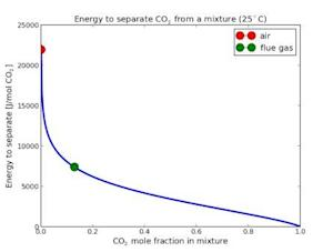 Post-Combustion CO2 Capture to Mitigate Climate Change: Separation Costs Energy