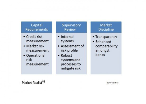 why basel iii is doomed The global financial crisis revealed the inadequacy of basel ii capital  requirements for banks and exposed its loopholes as a result, the basel.