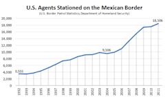 Thumbnail image for DHS_Mexican_Border_Patrol_Agents_Edit_Final.PNG
