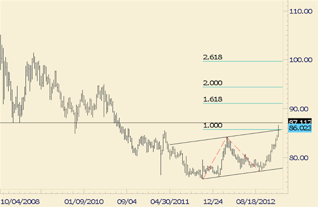 FOREX_Trading_USDJPY_Ending_Year_at_Channel_and_Fibonacci_Confluence_body_usdjpy.png, FOREX Trading: USD/JPY Ending Year at Channel and Fibonacci Conf...