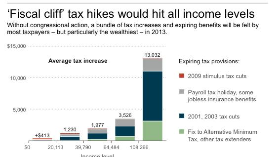 Chart shows estimated average tax increase in
