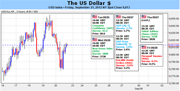 US_Dollar_Needs_Risk_Appetite_Collapse_to_Secure_Recovery_body_Picture_1.png, US Dollar Needs Risk Appetite Collapse to Secure Recovery
