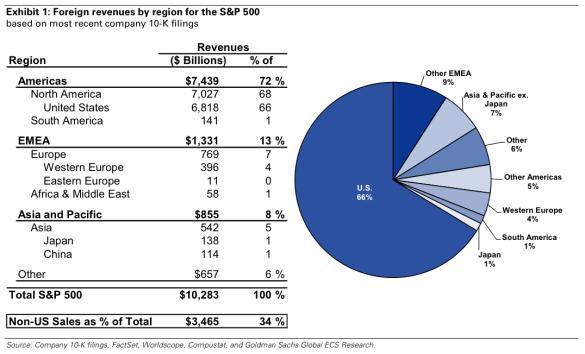 stocks foreign revenue
