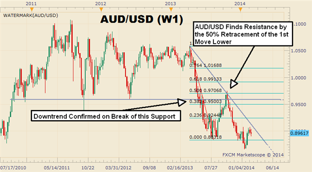 Entering_the_AUDUSD_Pullback_Is_All_About_Timing_body_Picture_3.png, Entering the AUD/USD Pullback Is All About Timing