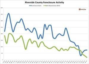 Southern California Foreclosure Activity Down 23 Percent in April Says RealtyTrac(R) U.S. Foreclosure Market Report