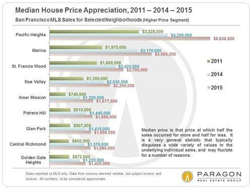 Breaking Down SF's Scary Price Increases by Neighborhood