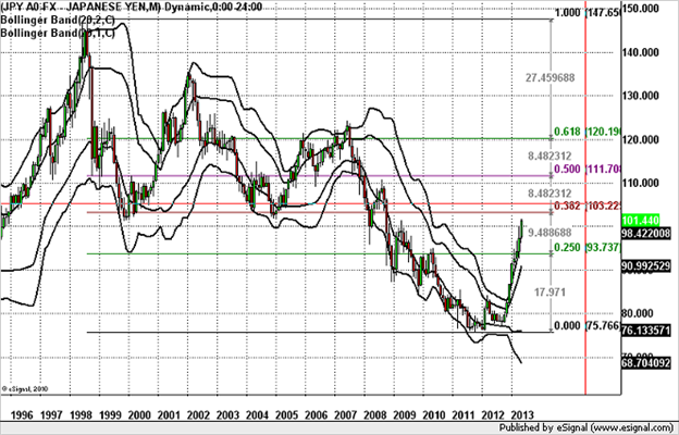Why_the_Dollar_Rally_Can_Keep_Rolling_body_usdjpy051013_chart2.png, Why the Dollar Rally Can Keep Rolling