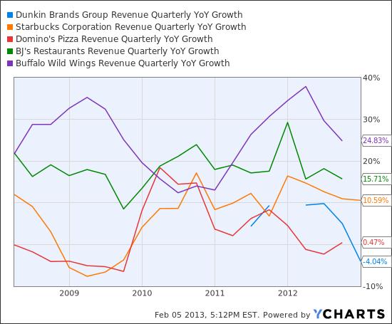 DNKN Revenue Quarterly YoY Growth Chart