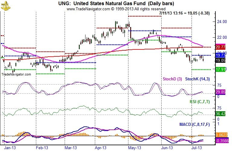 United States Natural Gas (UNG) Bar Chart
