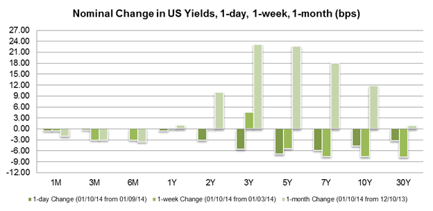 Weakest_NFP_Print_in_Two_Years_Sinks_Dollar_Lifts_Pound_and_Yen_body_Chart_1.png, Weakest NFP Print in Two Years Sinks Dollar, Lifts Pound and Yen