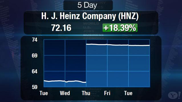 Insider Trading in Heinz Deal?
