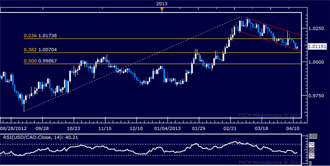 Forex_USDCAD_Technical_Analysis_04.12.2013_body_Picture_5.png, USD/CAD Technical Analysis 04.12.2013