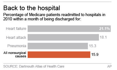 Leaving hospital? Heed care tips or you may return